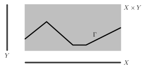 dessiner le graphe d'une fonction, comprendre les fonctions