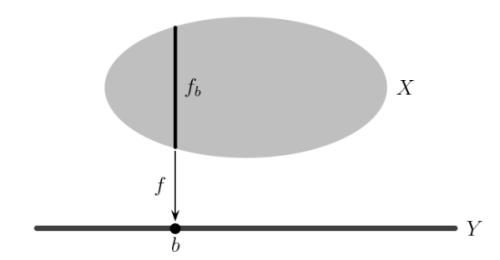 représenter une fonction graphiquement, comprendre une fonction