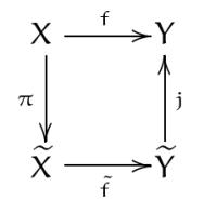 Factorisation canonique d'une fonction, comment comprendre les applications