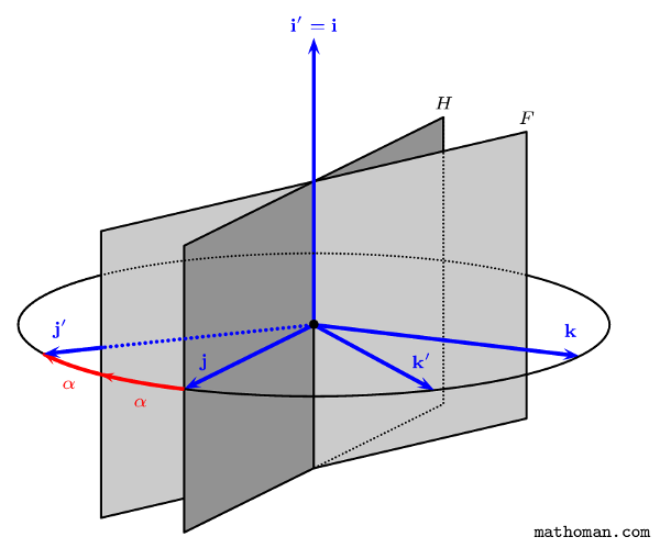 Composition of reflections in 3 space