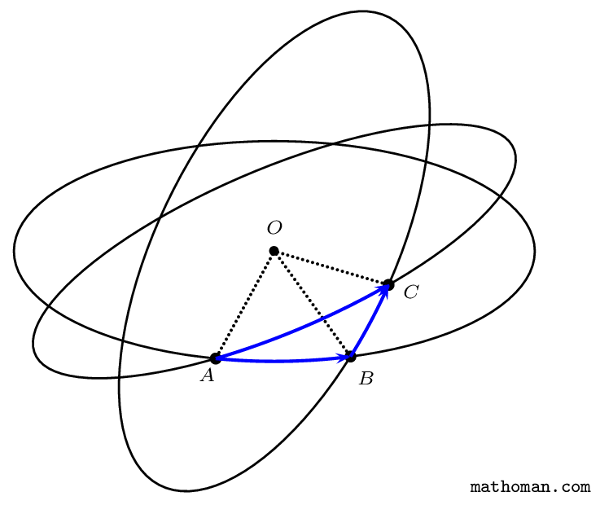 Composed rotations in euclidian three space